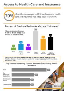 Durham Health Data