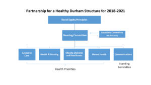 Partnership for a Healthy Durham Committees